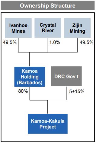 Major Mines & Projects | Kamoa-Kakula Project
