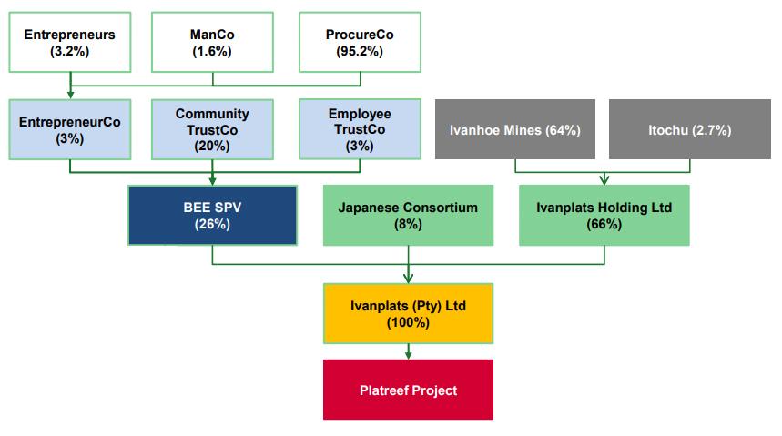 Ownership Tree